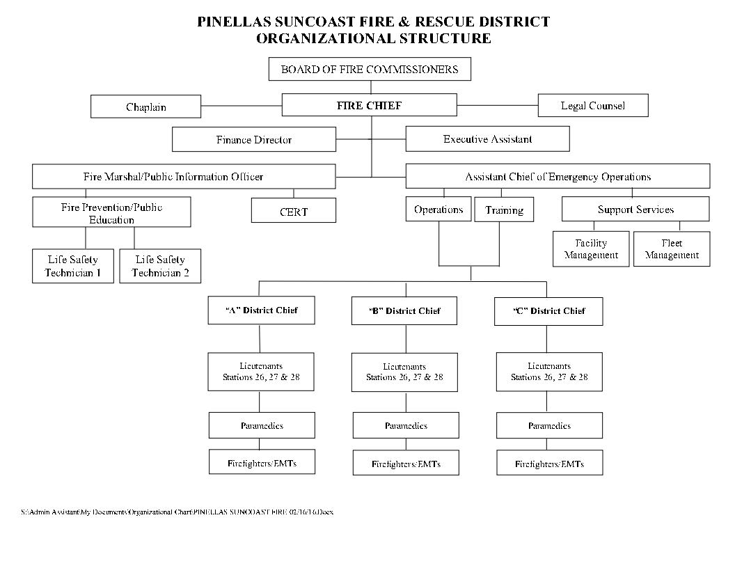 Fire Chiefs · Organizational Chart · District Charter ...